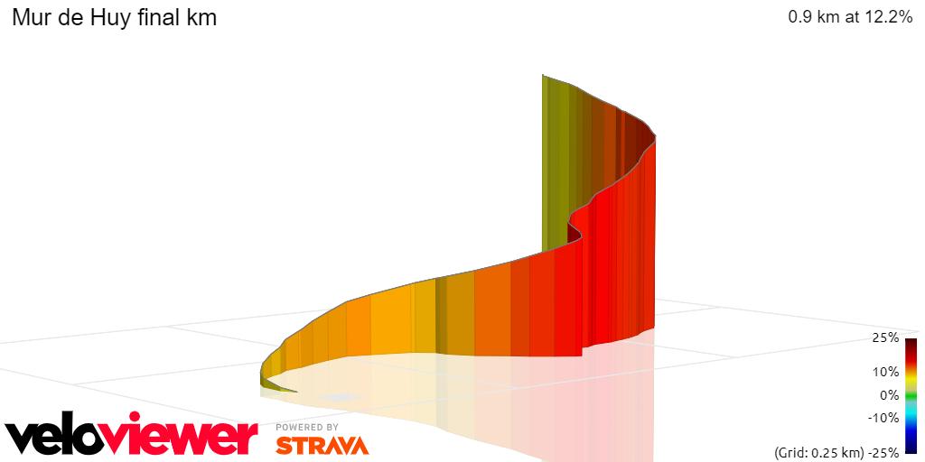 3D Elevation profile image for Mur de Huy final km