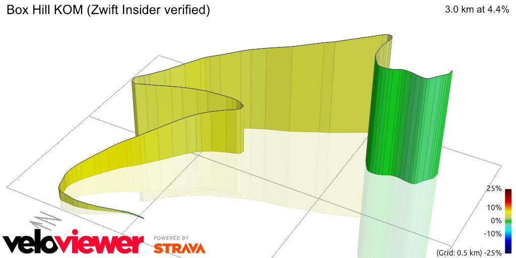 3D Elevation profile image for Box Hill KOM (ZwiftBlog verified)