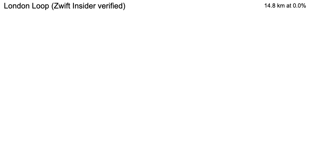 3D Elevation profile image for London Loop Forward 1 Lap (ZwiftBlog verified)
