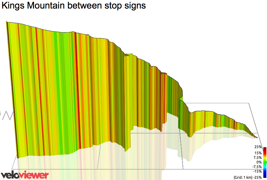 3D Elevation profile image for Kings Mountain between stop signs