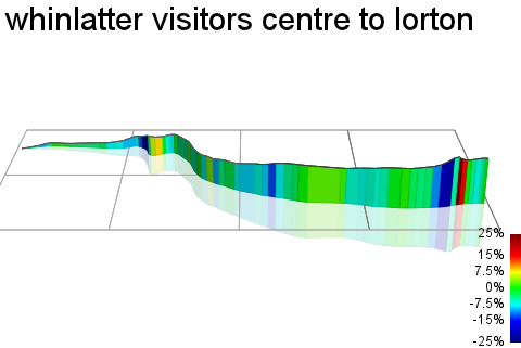 3D Elevation profile image for whinlatter visitors centre to lorton