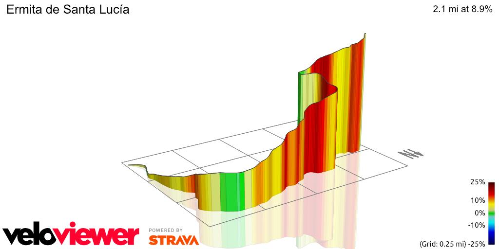 3D Elevation profile image for Ermita de Santa Lucía