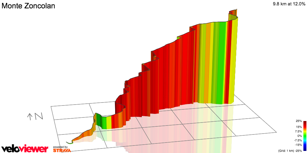 3D Elevation profile image for Monte Zoncolan. Ovaro to top