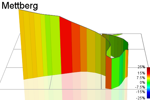 3D Elevation profile image for Mettberg