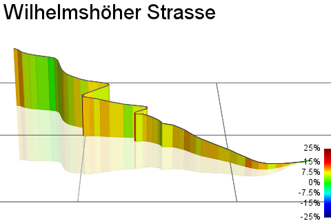 3D Elevation profile image for Wilhelmshöher Strasse