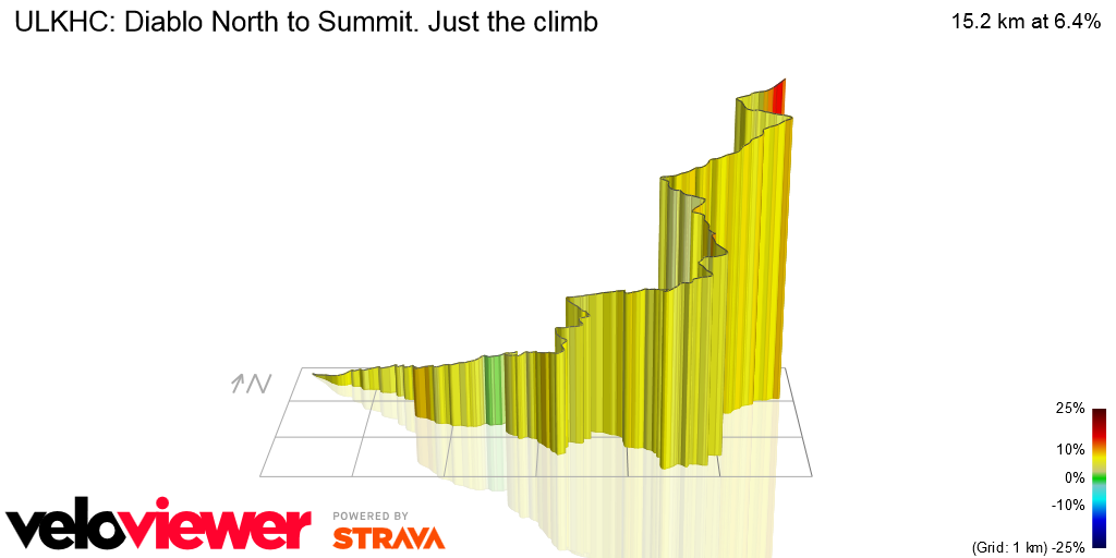 3D Elevation profile image for ULKHC: Diablo North to Summit. Just the climb