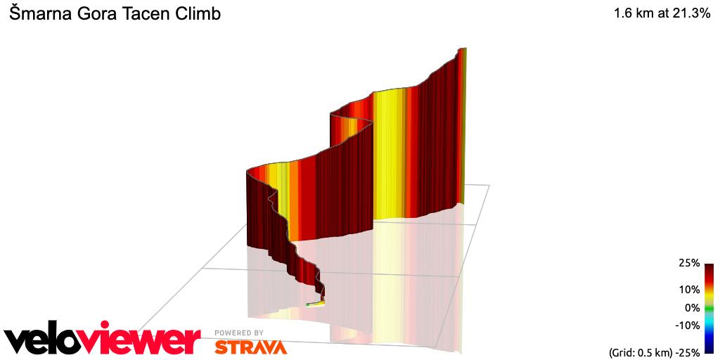 3D Elevation profile image for Šmarna Gora Tacen Climb