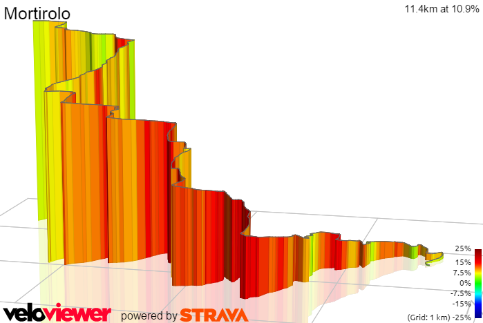 3D Elevation profile image for Mortirolo Official Starting Point