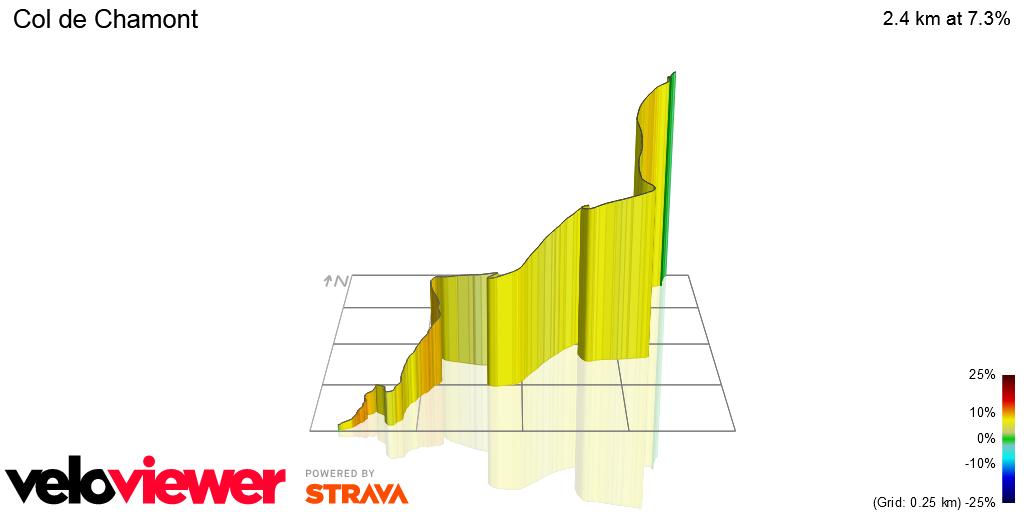 3D Elevation profile image for Col de Chamont