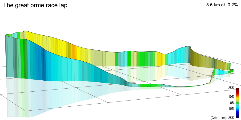 3D Elevation profile image for The great orme race lap