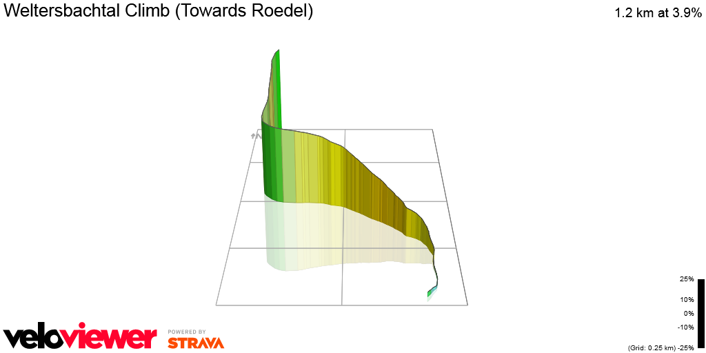 3D Elevation profile image for Weltersbachtal Climb (Towards Roedel)