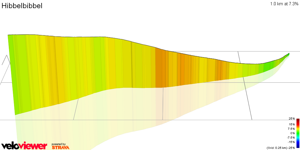3D Elevation profile image for Hibbelbibbel