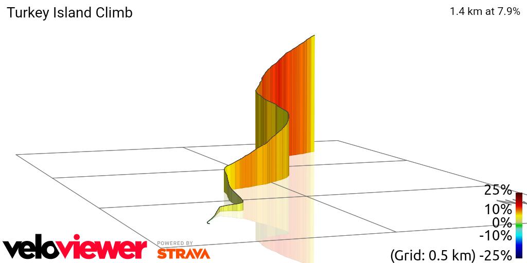 3D Elevation profile image for Turkey Island Climb