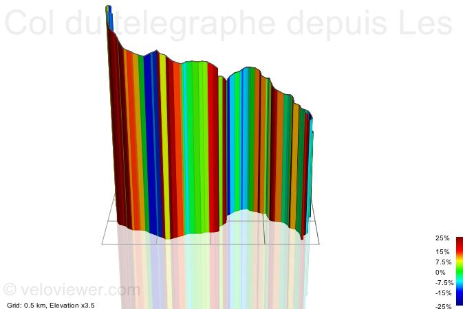 3D Elevation profile image for Col du telegraphe depuis Les seigneres