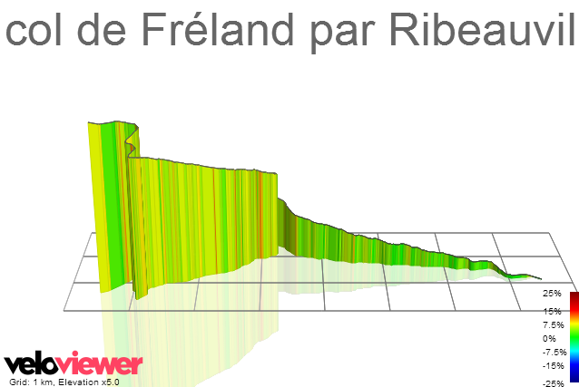3D Elevation profile image for col de Fréland par Ribeauvillé