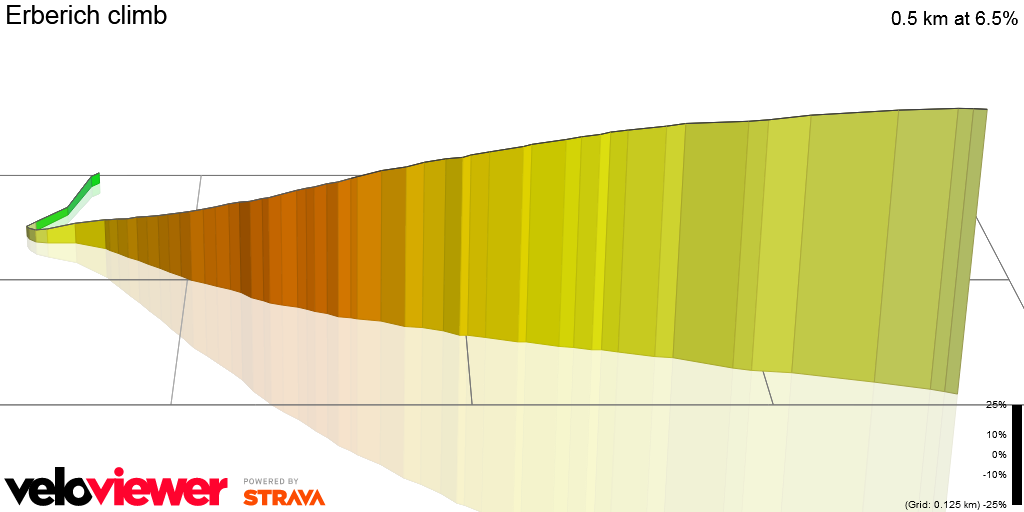 3D Elevation profile image for Erberich climb
