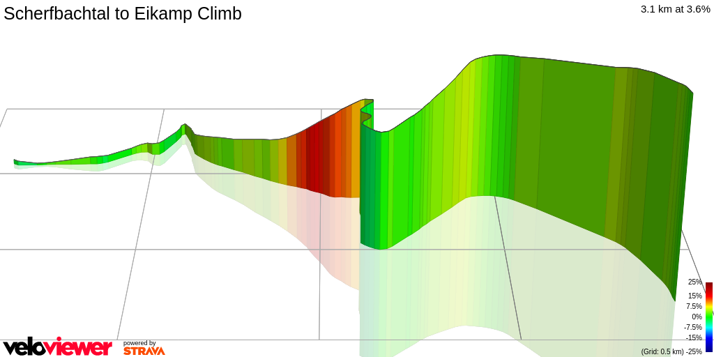 3D Elevation profile image for Scherfbachtal to Eikamp Climb