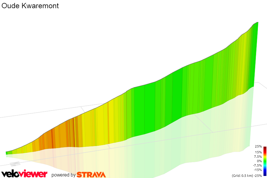 3D Elevation profile image for Another Oude Kwarmont