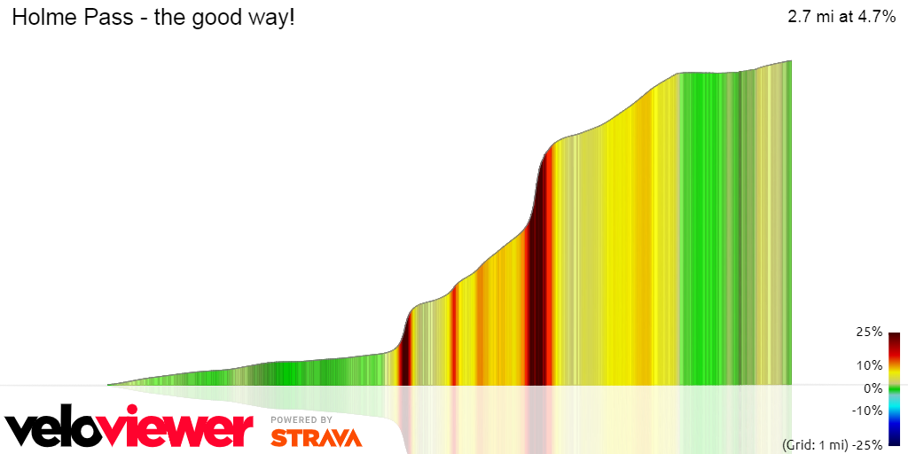 3D Elevation profile image for Holme Pass - the good way!