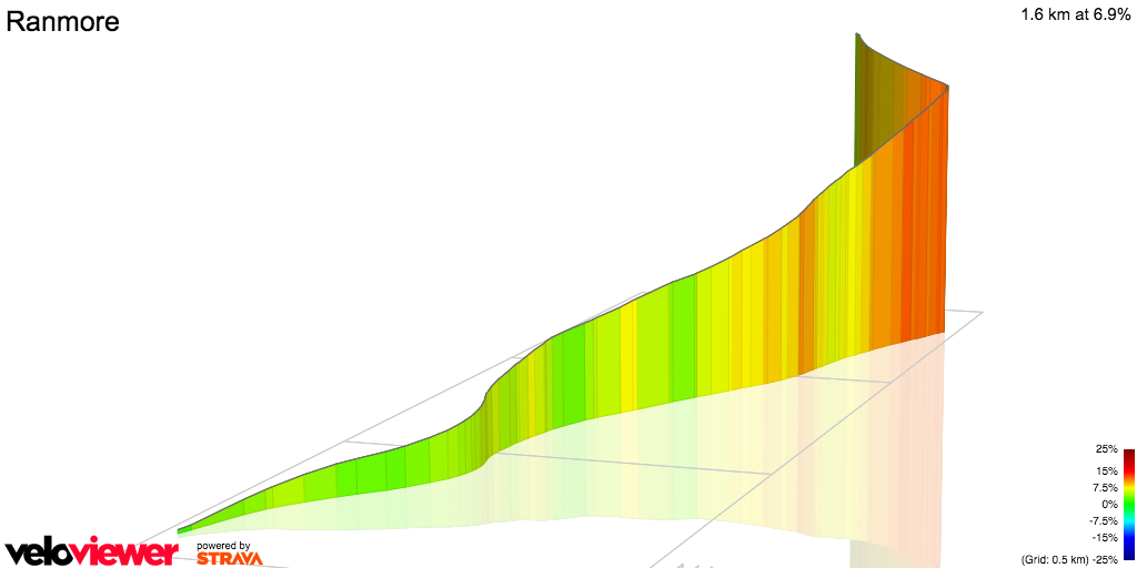 3D Elevation profile image for Ranmore Common Road