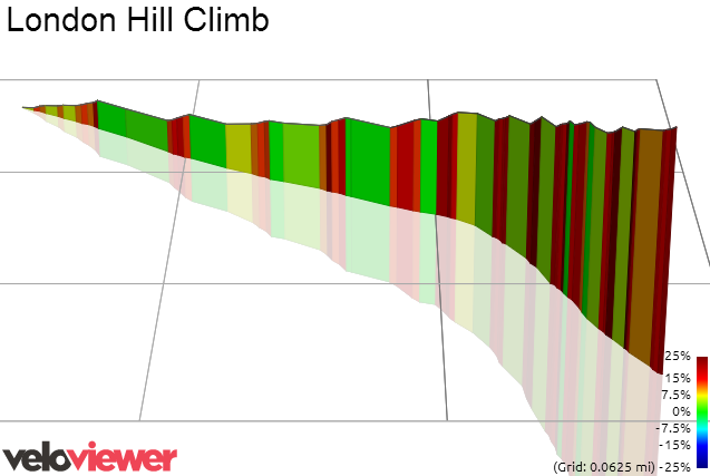 3D Elevation profile image for London Hill Climb