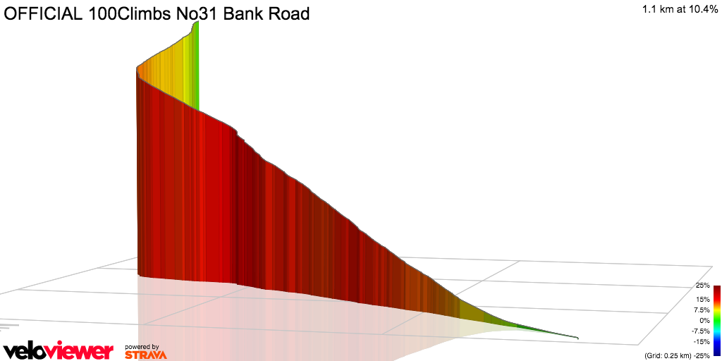 3D Elevation profile image for OFFICIAL 100Climbs No31 Bank Road