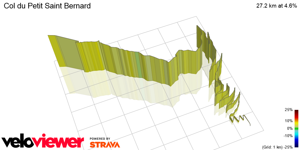 3D Elevation profile image for Col du Petit Saint Bernard