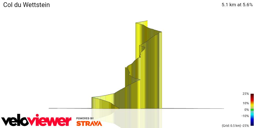 3D Elevation profile image for Col du Wettstein