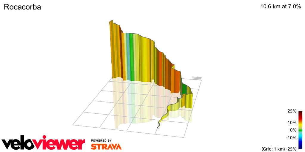 3D Elevation profile image for Rocacorba