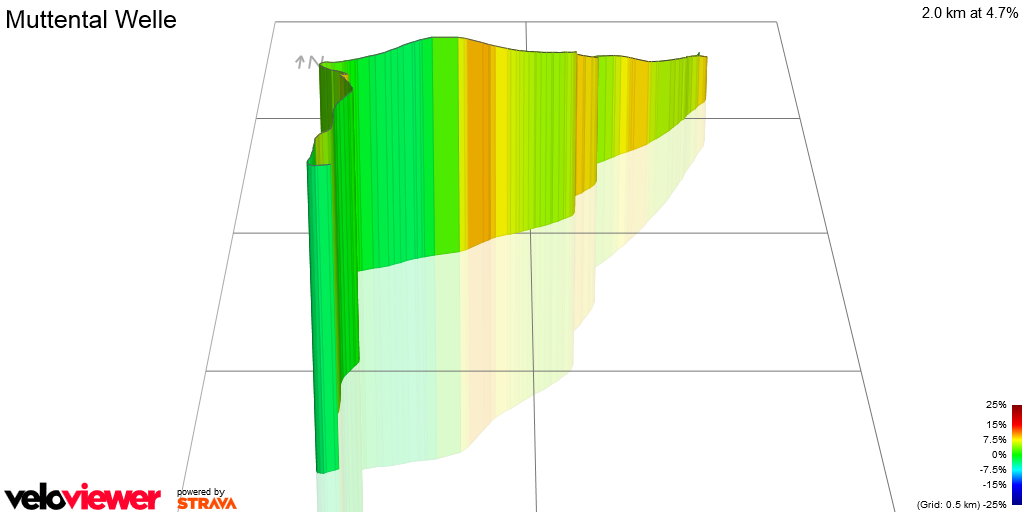 3D Elevation profile image for Muttental Welle