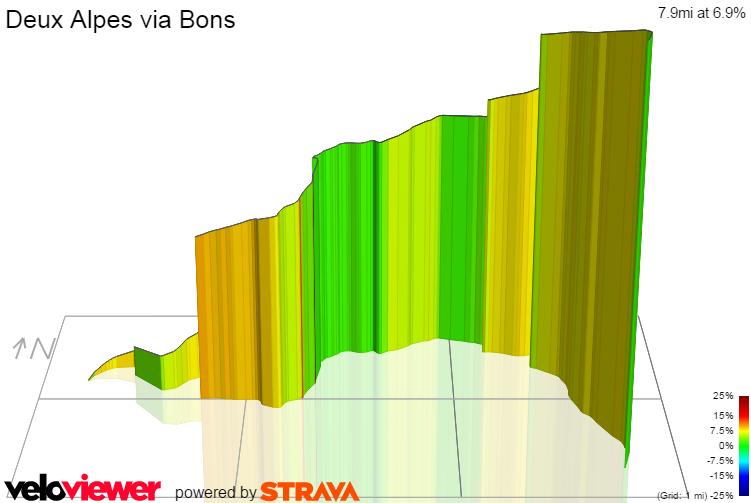 3D Elevation profile image for Deux Alpes via Bons