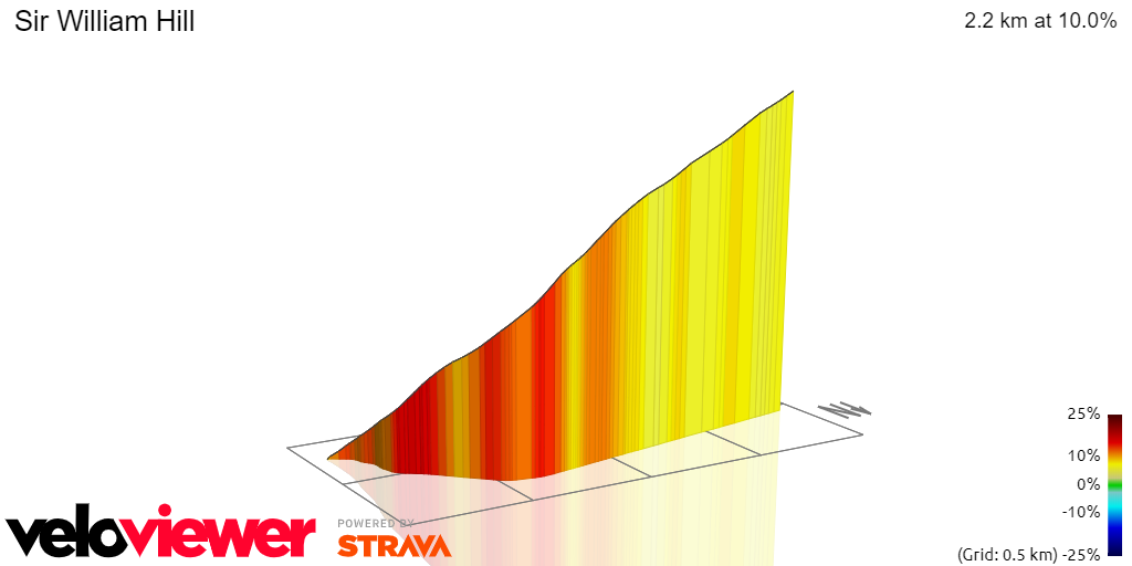 3D Elevation profile image for Sir William Hill