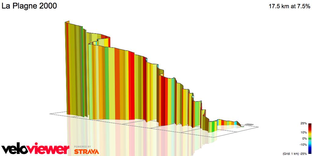 3D Elevation profile image for La Plagne 2000