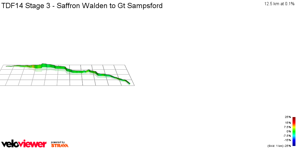 3D Elevation profile image for TDF14 Stage 3 - Saffron Walden to Gt Sampsford