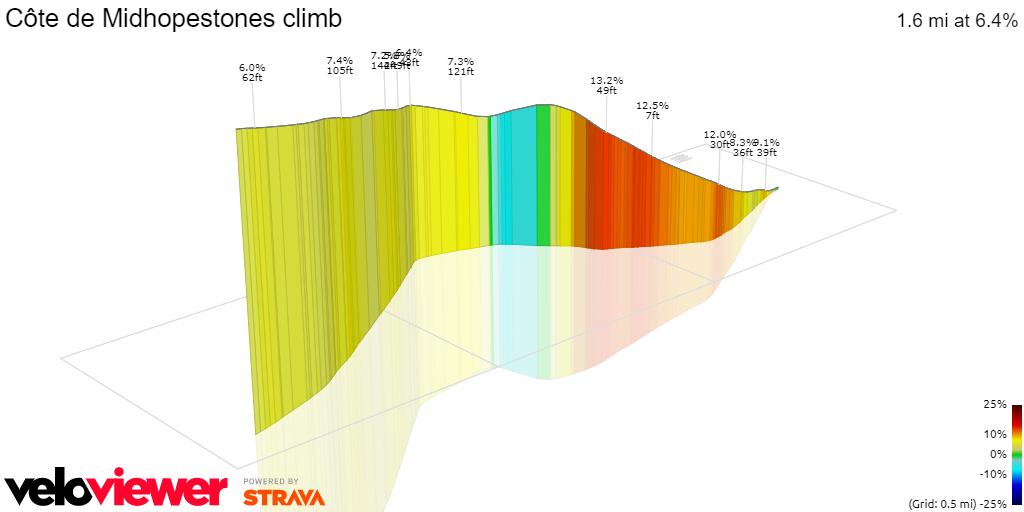 3D Elevation profile image for Côte de Midhopestones climb