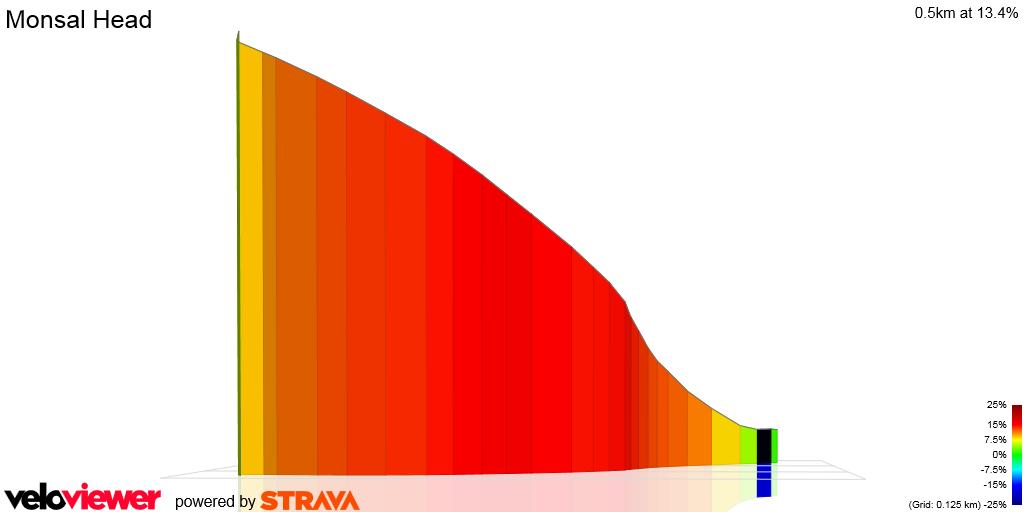 3D Elevation profile image for Monsal Head