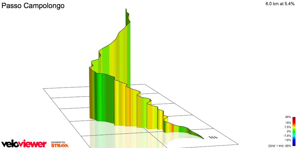 3D Elevation profile image for PASSO CAMPOLONGO - SECOND TIME (MARATONA)