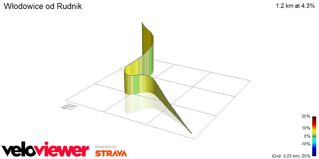 3D Elevation profile image for Włodowice od Rudnik