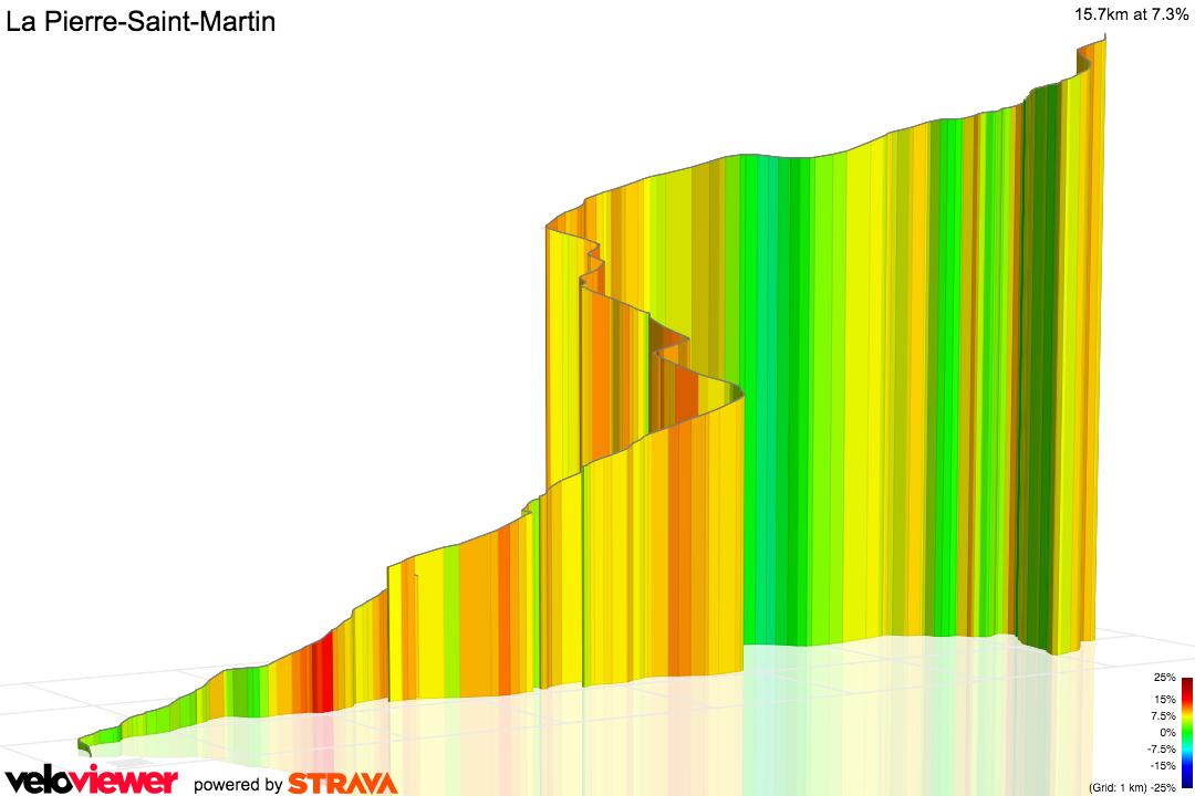 3D Elevation profile image for La Pierre-Saint-Martin