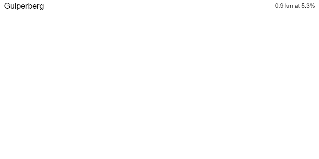 3D Elevation profile image for Gulperberg