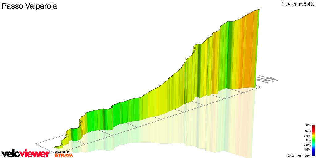 3D Elevation profile image for Passo Falzarego-Valparola .....