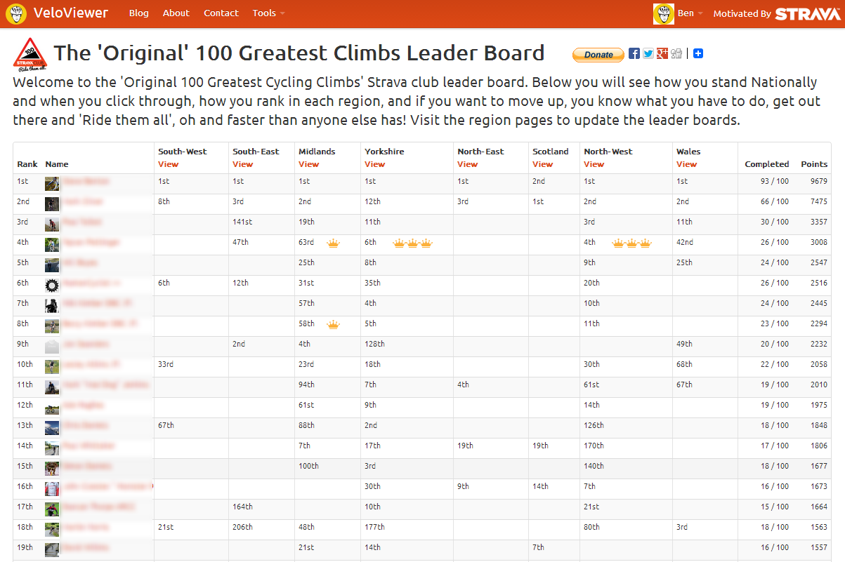 100 Climbs Main Leader Board
