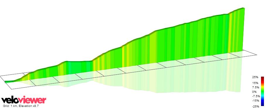 Cushendall Road Giro d'Italia 2014 Stage 2