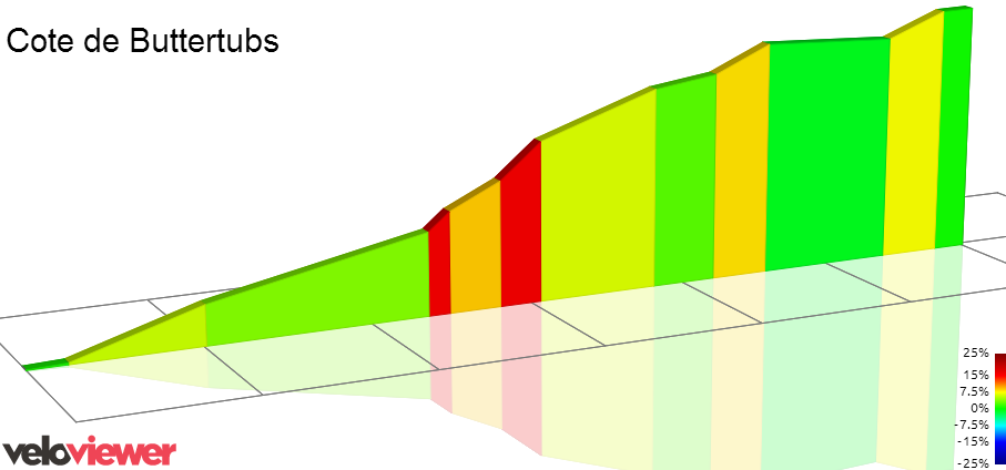 Cote de Buttertubs 2D elevation profile