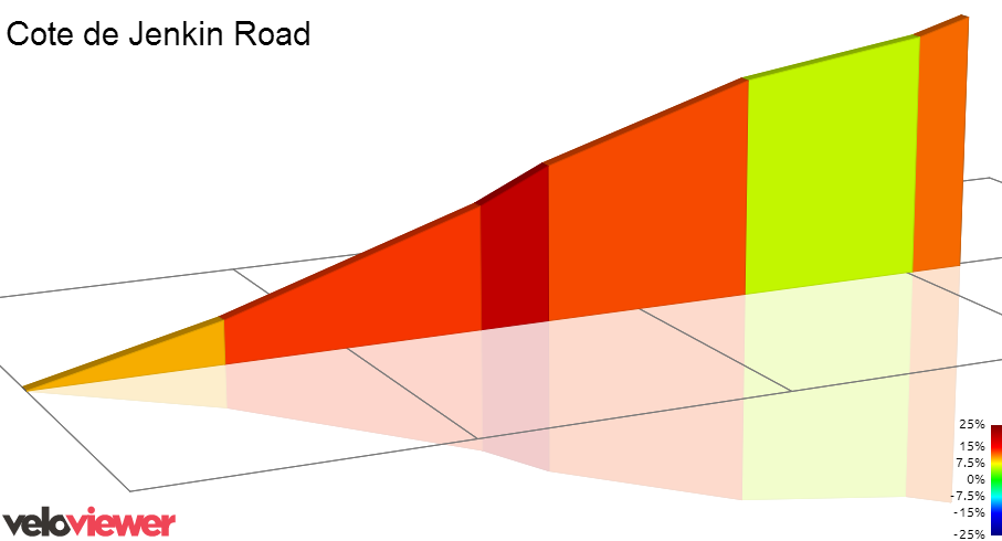 Cote de Jenkin Road 2D Elevation Profile