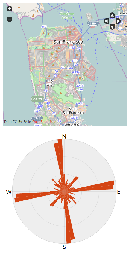 San Francisco Road Orientation Distributions