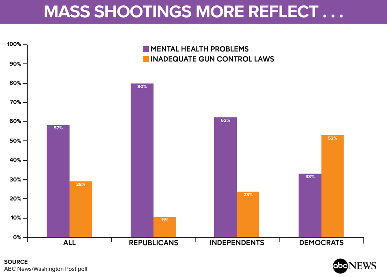 Poll Most See Inaction On Mass Shootings Mental Health A Priority