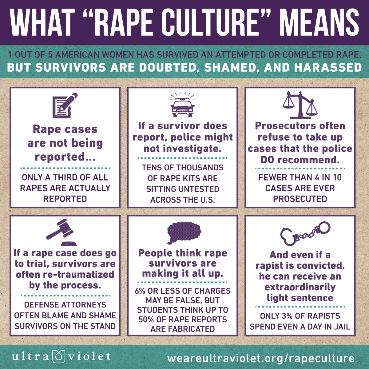 Rape Culture in the justice system | UltraViolet