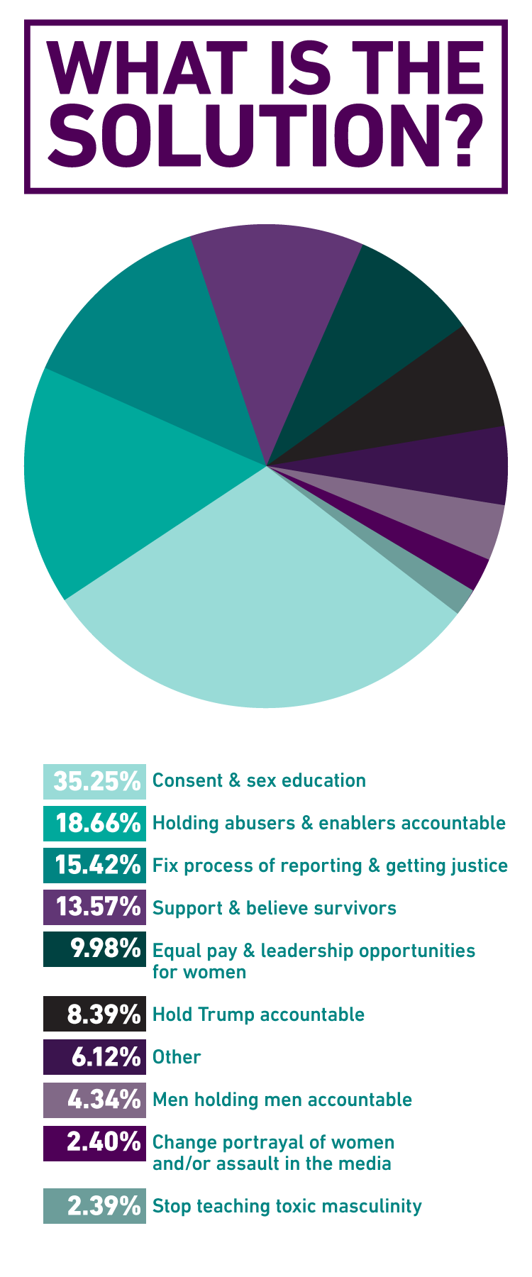 Submissions by category