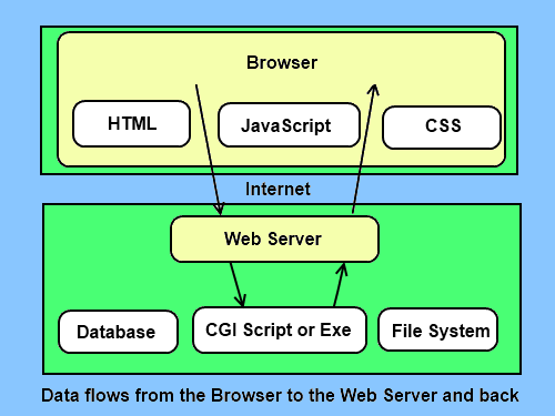 Data flows from the browser to the server and back